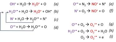 7 Scheme Of The Ion Molecule Reactions Occurring In The