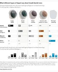 What Different Styles Of Head Coverings Say About Israeli