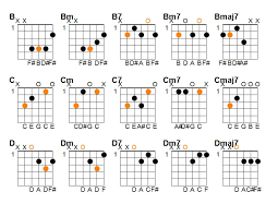 Chords End Of The Game