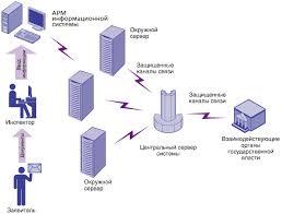 Информационные системы и технологии дипломная работа информационные системы и технологии дипломная работа