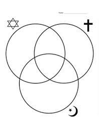 Venn Diagram Of Christianity Islam And Judaism Judaism Christianity And Islam Venn Diagram By Nicole Jurka Tpt