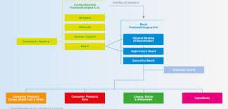 Farm Business Organizational Chart Cooperative And Farmers Frieslandcampina