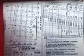 Mack Gear Ratio Chart 28 Ton Manitex 2892c