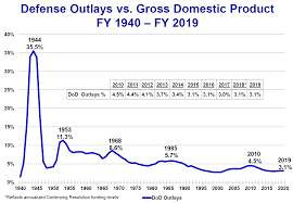 Defense Budget Chart Trumps Defense Spending Exaggerations Factcheck Org