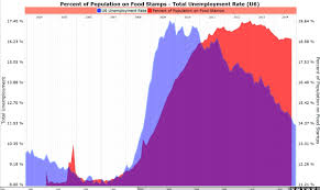 Food Stamp Price Chart When Working Leads To Food Stamp Usage And The Rise Of