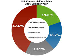 Cargo Van Comparison Chart Small Commercial Vans Losing Their Appeal With Americas