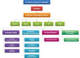Ice Organizational Chart Al Duwais Arabia Industrial Division