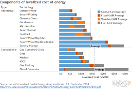 Energy Cost Chart The Cost Of Wind Energy Wind Energy Event