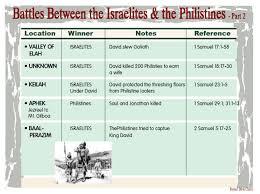 Battles Between The Israelites The Philistines 2