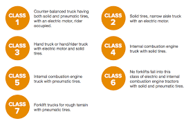 Forklift Classifications Chart The Classifications Of Forklifts Safety Blog And News