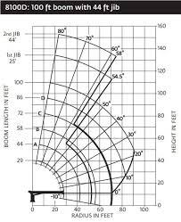 Load Range Chart National 8100d Boom Truck Load Chart Range Chart