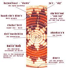 navajo designs meanings. Contemporary Designs With Navajo Designs Meanings S