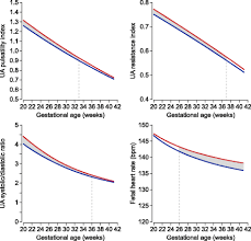 Sex Differences In Umbilical Artery Doppler Indices A