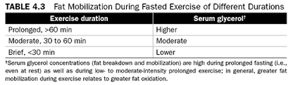 Nsca Body Fat Percentage Charts Dietary Fat And Performance