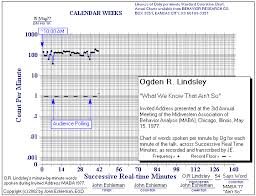 Standard Celeration Chart Topics Universal Frequency And