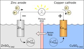 Galvanic Corrosion Chart Pdf Galvanic Cell Wikipedia