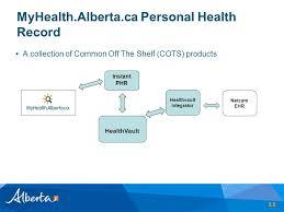 Albertas Personal Health Record Platform Www Myhealth Alberta