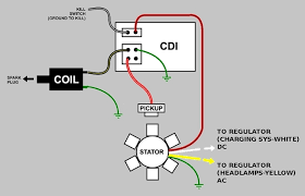 gy6 dc wiring diagram wiring diagram and hernes dc cdi ignition wiring diagram image about
