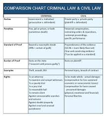 Criminal Law Defenses Chart 75 True Criminal Law Defenses Chart