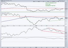 Gld Vs Gold Price Chart 3 Reasons Why Im Neutral On Gold Prices See It Market