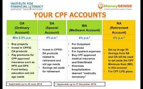 Your CPF Accounts - YouTube