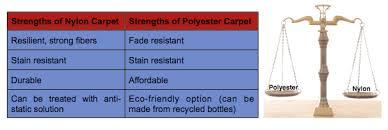 Nylon Carpet Vs Polyester Carpet Carpet Flooring And More