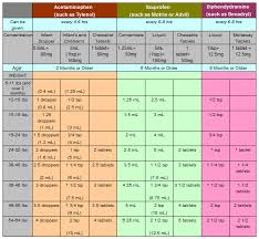 Glendale Pediatrics Dosage Chart Medicine Dosing Chart For Kids Would Want To Make This Is