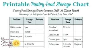 Canned Food Expiration Dates Chart Canned Food Shelf Life Whatisequityrelease Co