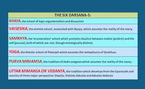 Six Systems Of Indian Philosophy