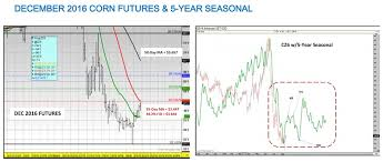 U S Corn Weekly Overview Price Outlook August 21