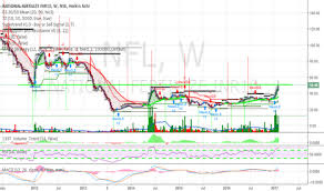 Nfl Stock Price And Chart Nse Nfl Tradingview