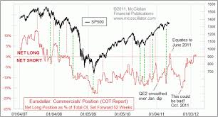 Time Price Research Eurodollar Cot Indications For Stock