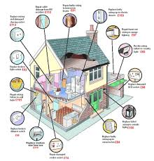 wiring a house for dummies the wiring diagram wiring a house for dummies zen diagram house wiring