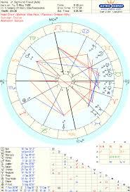 Sigmund Freud Chart For Diablo Sigmund Freud And Carl Gustav Jung Lindaland