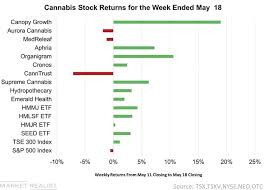 These Stocks Were The Top Movers In The Cannabis Sector Last