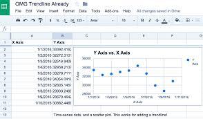 linear regression in google sheets google sheets spreadsheet trendline fix hack aaron kondziela