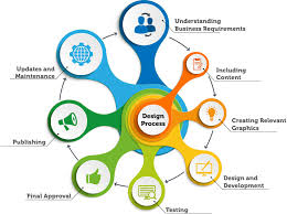 Best Website Design Company In India Ahmedabad