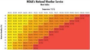 Faithful Heat Index Chart Dew Point 2019