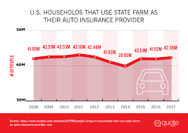 u s households that use state farm as their auto insurance provider from 2008 2017