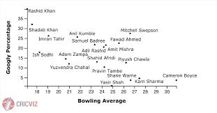 Bowling Average Chart