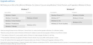 Windows Upgrade Chart Windows 10 Licensing Guide And Upgrade Paths