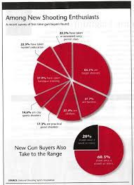 Gun Digest Uses Nssf Data How Not To Create A Pie Chart