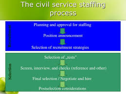 Ppt Recruitment And Selection In Public Service Powerpoint