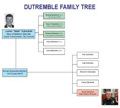 biddeford politics randy seaver consulting a chart that outlines the dutremble family s political influence