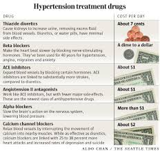 New Bp Chart New Blood Pressure Guidelines Pay Off For Drug Companies
