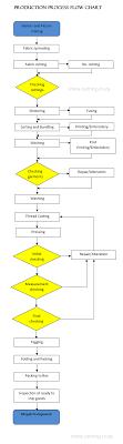 Process Flow Chart Garment Production Process Flow
