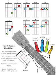 Ukulele Color Chart Available In Color Black And White