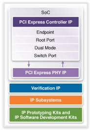 pci express pcie ip solutions synopsys designware designware ip solutions for pci express