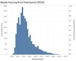 Price Distribution Chart Isss608 2016 17 T1 Assign1 Ye Jiatao Visual Analytics And