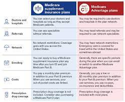 Anthem, blue shield, kaiser & more. Medicare Supplement Vs Medicare Advantage Medicare Made Clear